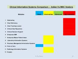 Chart Deficiency Tracking Perspectives On Health Information Systems In Indian