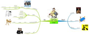 Dealing With A Bad Boss Dealing With A Bad Boss Imindmap Mind Map Template