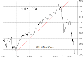 Nikkei 225 Intraday Chart Us Stock Market Conspicuous Similarities With 1929 1987