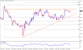 Us Dollar Index Technical Analysis Be It D1 Or 4h Charts