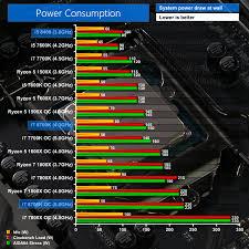 Intel Cpu Temperature Chart Intel Core I7 8700k And Core I5 8400 W Gigabyte Z370 Aorus