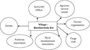 Venn Diagram Techniques Figure 5 From Emergence Of Participatory Rural Appraisal