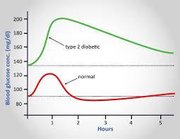 Venn Diagram Type 1 Type 2 Diabetes What To Expect When You Have Diabetes Diabetes Diabetic