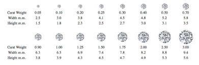Know Your Diamonds Carat Crush