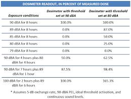 Osha Permissible Noise Exposure Chart Dosimeters Oshacademy Free Online Safety Training