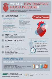 Low Diastolic Blood Pressure Chart Blood Pressure Diet Recipes Low Diastolic Blood Pressure