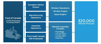 Ford Corporate Structure Chart About Ford Canada Ford Ca