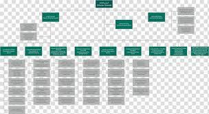 Apple Organizational Chart Digital Potentiometer Organizational Structure Mouser