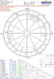 Current Natal Chart The Solar Return Soul Stars Astrology