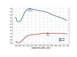 serious 7 3l power stroke upgrades diesel power magazine prevnext