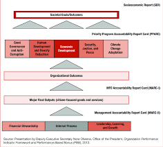 Spms Report Card Hierarchy Download Scientific Diagram