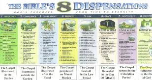 Dispensational Chart Dispensations The Glorious Gospel
