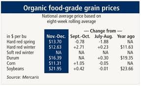 Organic Grain Prices Mixed In November December Period
