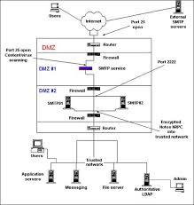 similiar dmz server diagram keywords work diagram furthermore work diagram also work server diagram