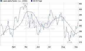 Lupus Alpha Mdax Plus Fonds Kurs Realtime Chart Boerse De
