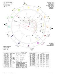 Freud Birth Chart Horoscopes Learning Astrology
