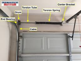torsion spring for garage doorHow Does A Garage Door System Work