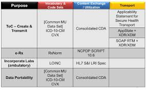 Meaningful Use Stages Chart Meaningful Use Stage 2 A Giant Leap In Data Exchange