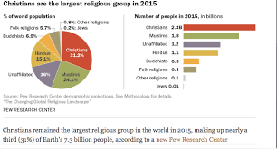 Pakistan Religion Pie Chart