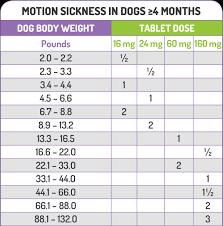 Benadryl Dosing Weight Chart