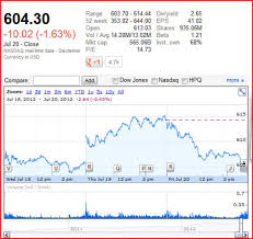 Aapl Stock Quote Beauteous Do You Know How To Read Stocks WiseStockBuyer