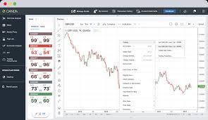 Desktop Trading Platform Forex Desktop Platform Oanda