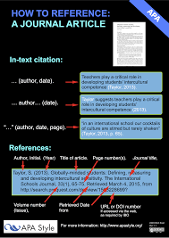 Apa Summary Posters Research Apa Referencing Style Libguides At