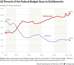 Federal Spending As A Percentage Of Gdp Historical Chart Federal Spending By The Numbers 2012 The Heritage Foundation
