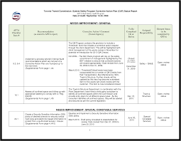 Interesting Resume Work Authorization Status For Your It Audit