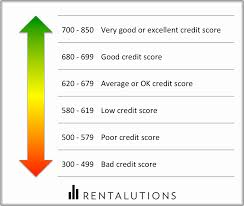 Chart Of Credit Rating Scores How To Read A Tenants Credit Report Avail