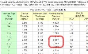 Schedule 40 Pvc Pipe Flow Chart Assignment 3 6 Part A Entc 2170 Cadd Class