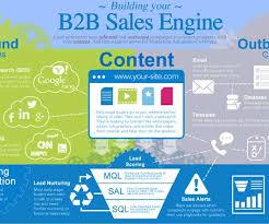 B To B Sales B2b Recruiting Brief