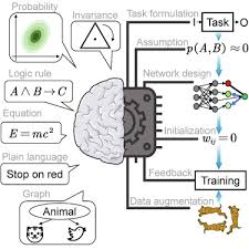 integrating machine learning with human