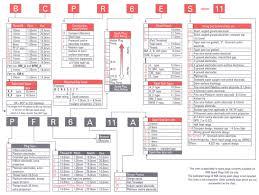 Ngk Spark Plug Code Chart Ngk Spark Plug Decrypter Rb30det