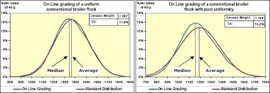Evaluating Uniformity In Broilers Factors Affecting