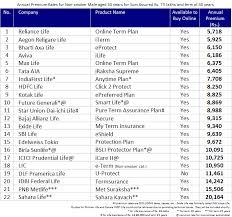 compare term life insurance quotes entrancing life insurance plans comparison india 44billionlater