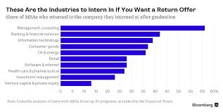 Best Jobs For Mba Best Internships Turned Full Time Jobs For Mba Students