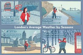 The Weather And Climate In London