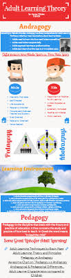 Adult Learning Theory By Aaron Obrien Infographic