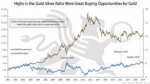 Gold Silver Ratio Bullionbuzz Chart Of The Week Bmg