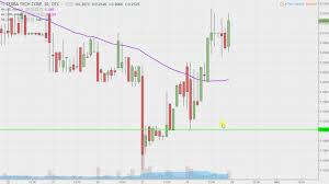 Terra Tech Stock Chart Terra Tech Corp Trtc Stock Chart Technical Analysis For 09 28 17