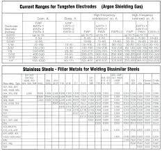 Stick Welding Amperage Chart Welding Rod Uses Chart 247digimortal Co