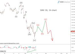 Dax 30 Adds To Global Recession Fears Ewm Interactive