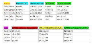 Nyg Depth Chart 2013 New York Giants Salary Cap Central 05 29 13