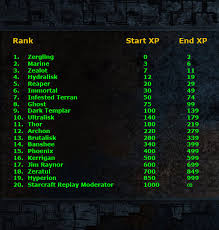 Experience Chart 3 5 Starcraft Replay Xp System And User Rankings