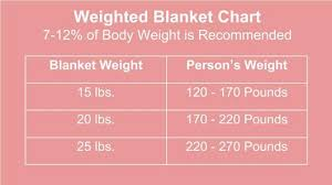 Weighted Blanket Chart Simplefootage January 1984
