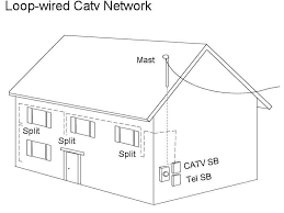 therealcableguy com the best spot on the web for catv info how the loop wired method aka daisy chain is one that was used regularly 15 years ago due to its lower cost since less physical cable is required