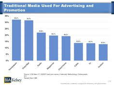 Advertising Charts And Graphs 27 Best Charts And Graphs Q3 2013 Images Charts Graphs