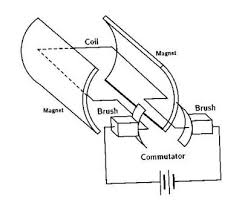 simple ac generator diagram simple free image about wiring on simple battery wiring diagram power
