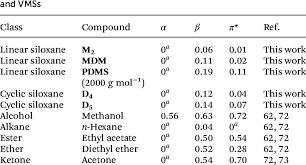 Polarity Chart Of Organic Solvents Kamlet Taft Polarity Parameters For Various Organic Solvents
